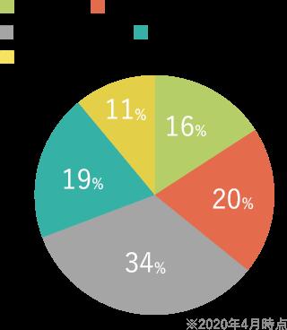 男性の年収グラフ