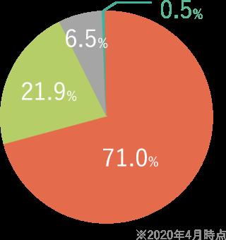 女性の学歴グラフ