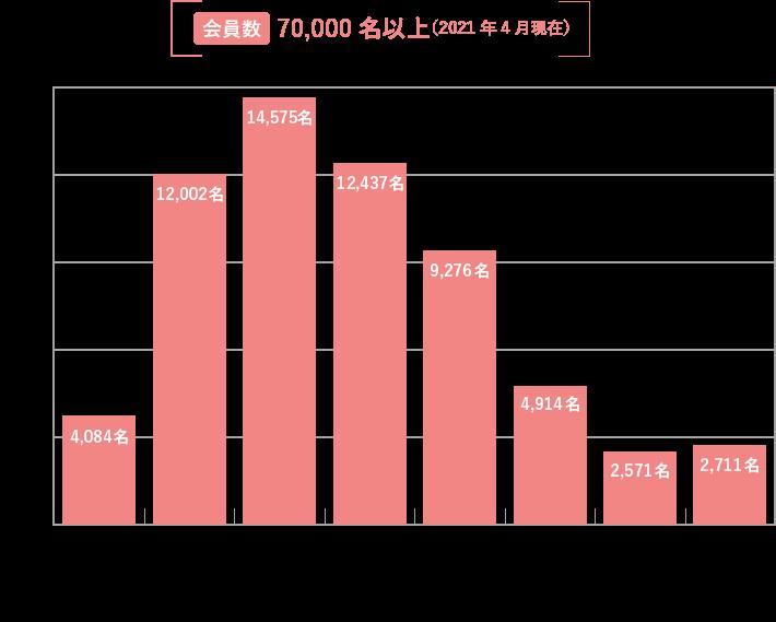 会員数70,000名以上 (2021年4月現在)